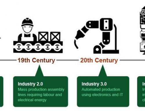 Kebijakan menempuh Revolusi Industri 4.0